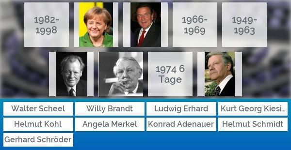 Bundeskanzler Amtszeiten